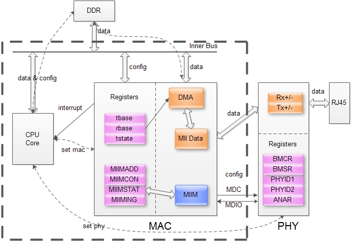 CPU MAC PHY RJ45